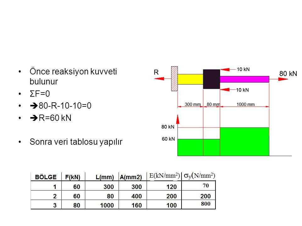 Önce reaksiyon kuvveti bulunur ΣF=0  80-R-10-10=0  R=60 kN Sonra veri tablosu yapılır