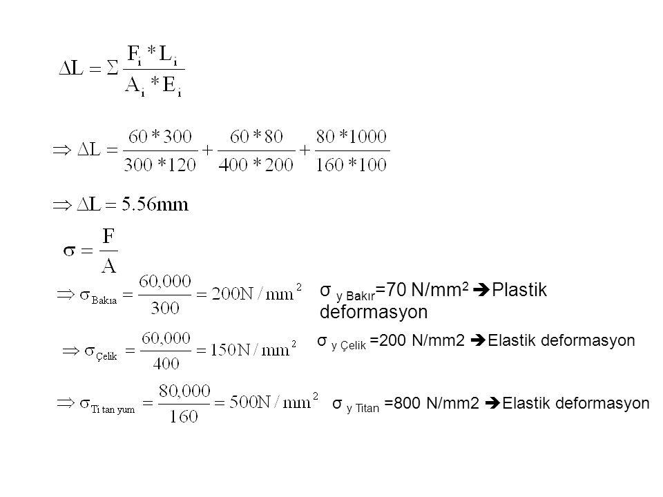 σ y Bakır =70 N/mm 2  Plastik deformasyon σ y Çelik =200 N/mm2  Elastik deformasyon σ y Titan =800 N/mm2  Elastik deformasyon