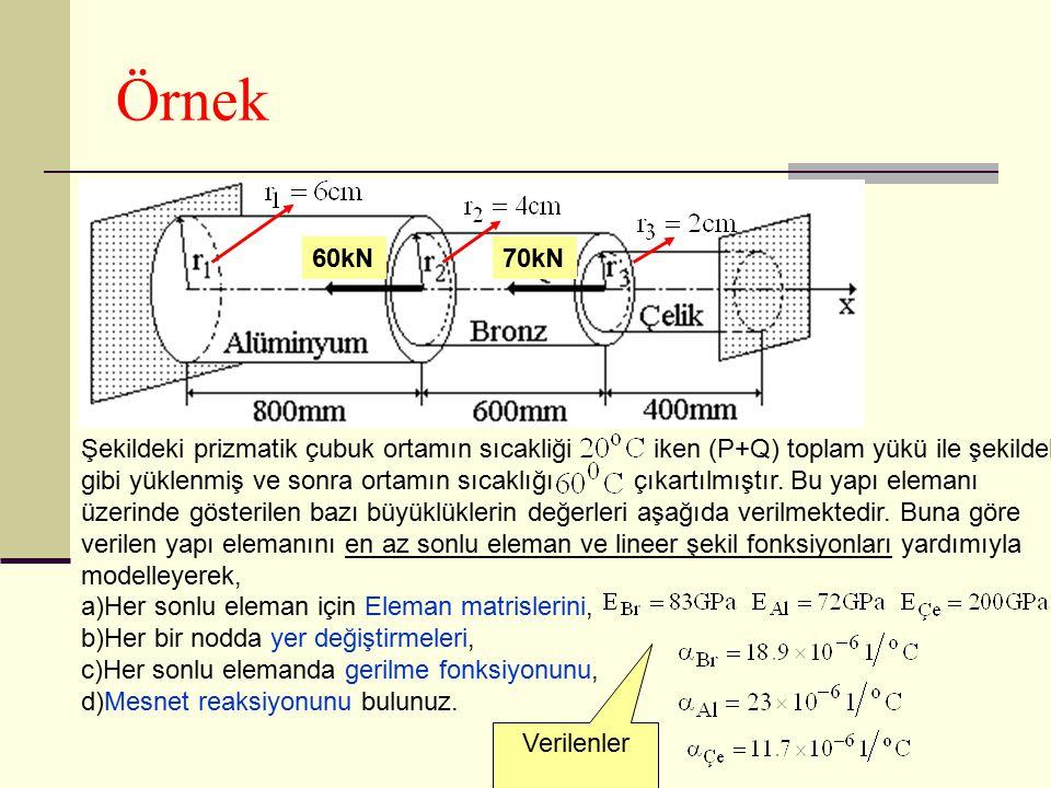 Örnek Şekildeki prizmatik çubuk ortamın sıcakliği iken (P+Q) toplam yükü ile şekildeki gibi yüklenmiş ve sonra ortamın sıcaklığı çıkartılmıştır. Bu ya