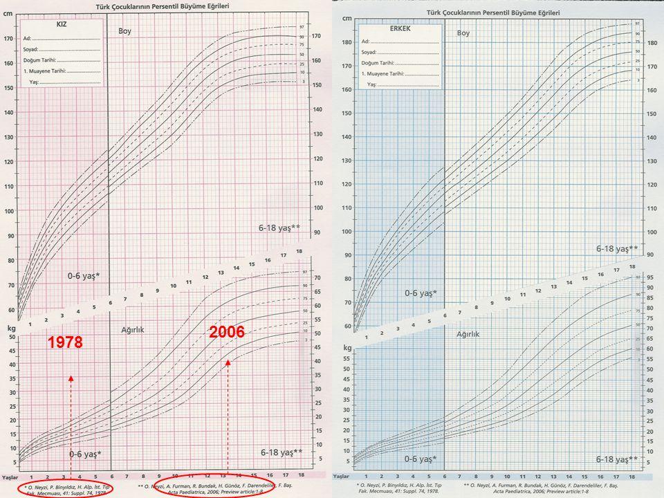 NORMAL BOY UZAMASı  O-6 ay16 cm  6-12 ay 8 cm  1-2 yaş 10-12 cm/yıl  2-4 yaş 7 cm/yıl  4 y-puberte 5-6 cm/yıl
