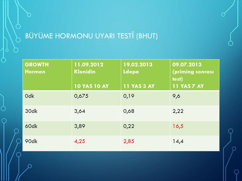BÜYÜME HORMONU UYARI TEST İ (BHUT) GROWTH Hormon 11.09.2012 Klonidin 10 YAS 10 AY 19.02.2013 Ldopa 11 YAS 3 AY 09.07.2013 (priming sonrası test) 11 YA