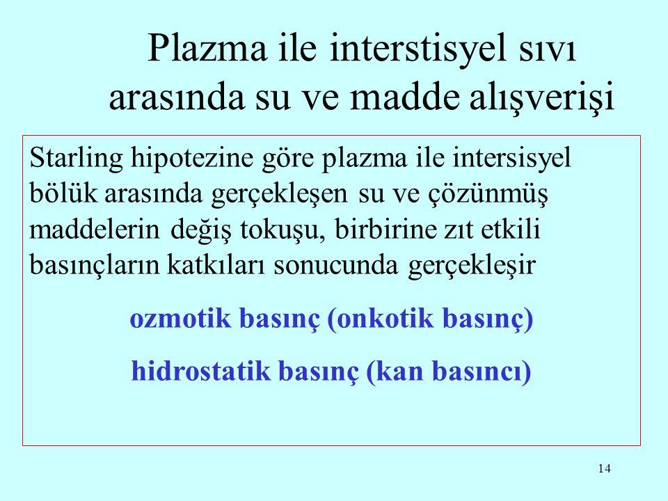 14 Plazma ile interstisyel sıvı arasında su ve madde alışverişi Starling hipotezine göre plazma ile intersisyel bölük arasında gerçekleşen su ve çözünmüş maddelerin değiş tokuşu, birbirine zıt etkili basınçların katkıları sonucunda gerçekleşir ozmotik basınç (onkotik basınç) hidrostatik basınç (kan basıncı)