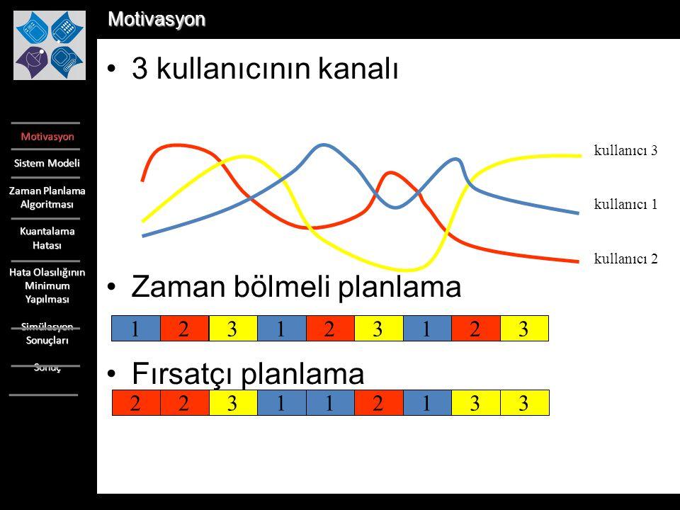 Motivasyon Sistem Modeli Zaman Planlama Algoritması Kuantalama Hatası Hata Olasılığının Minimum Yapılması Simülasyon Sonuçları Sonuç K=4, N=5 ve L=2:15 değerleri için hata olasılığının teorik değerlerinin gösterimi.K=4, N=5 ve L=2:15 değerleri için hata olasılığının teorik değerlerinin gösterimi.