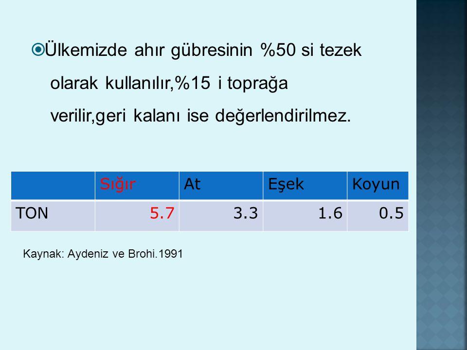 SığırAtEşekKoyun TON5.73.31.60.5  Ülkemizde ahır gübresinin %50 si tezek olarak kullanılır,%15 i toprağa verilir,geri kalanı ise değerlendirilmez. Ka