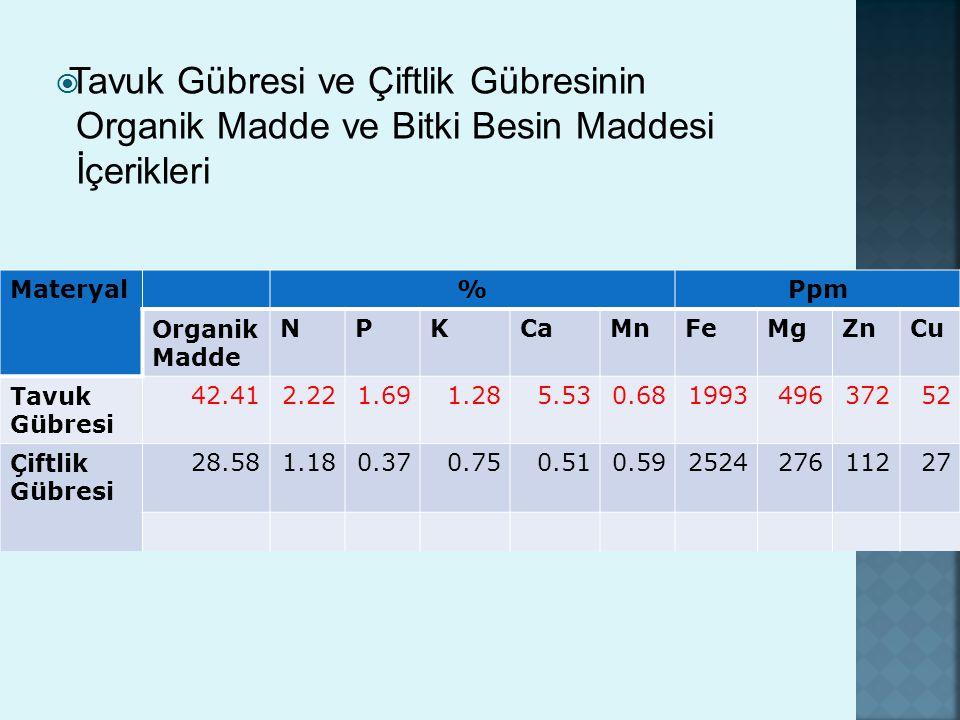 Materyal %Ppm Organik Madde NPKCaMnFeMgZnCu Tavuk Gübresi 42.412.221.691.285.530.68199349637252 Çiftlik Gübresi 28.581.180.370.750.510.59252427611227