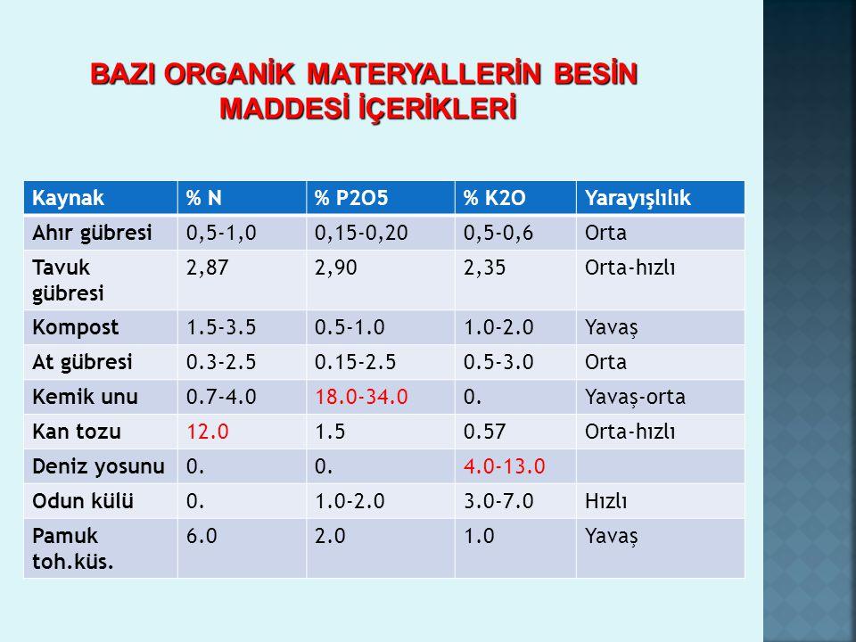 Kaynak% N% P2O5% K2OYarayışlılık Ahır gübresi0,5-1,00,15-0,200,5-0,6Orta Tavuk gübresi 2,872,902,35Orta-hızlı Kompost1.5-3.50.5-1.01.0-2.0Yavaş At güb