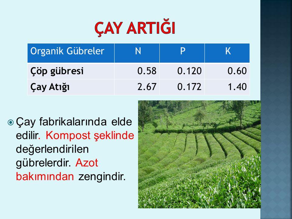  Çay fabrikalarında elde edilir. Kompost şeklinde değerlendirilen gübrelerdir. Azot bakımından zengindir. Organik Gübreler N P K Çöp gübresi0.580.120