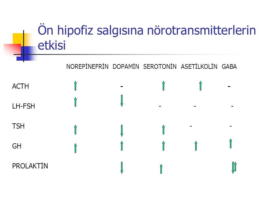 Ön hipofiz salgısına nörotransmitterlerin etkisi NOREPİNEFRİN DOPAMİN SEROTONİN ASETİLKOLİN GABA ACTH - - LH-FSH - - - TSH - - GH PROLAKTİN