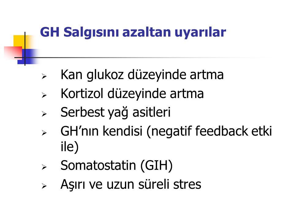 GH Salgısını azaltan uyarılar  Kan glukoz düzeyinde artma  Kortizol düzeyinde artma  Serbest yağ asitleri  GH'nın kendisi (negatif feedback etki i