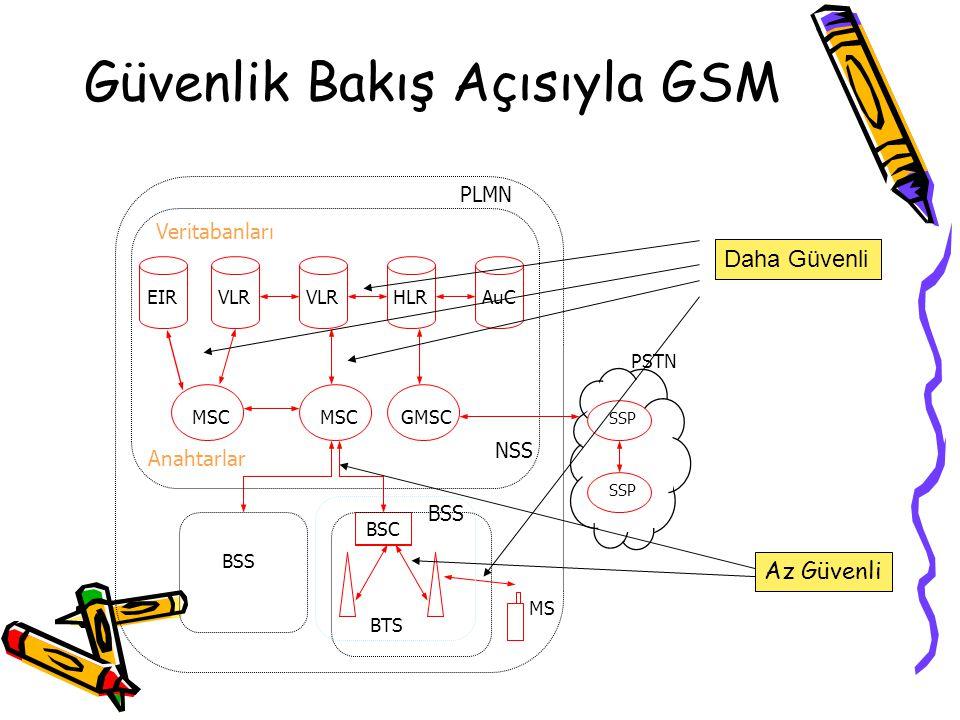 GSM Güvenliği Kapsamı Operatör –Abonenin asıllanması (ücretlendirme, gizlilik…) –Hizmetlere erişimi denetleme Müşteri –Gizlilik (veri) –Anonimliği sağ