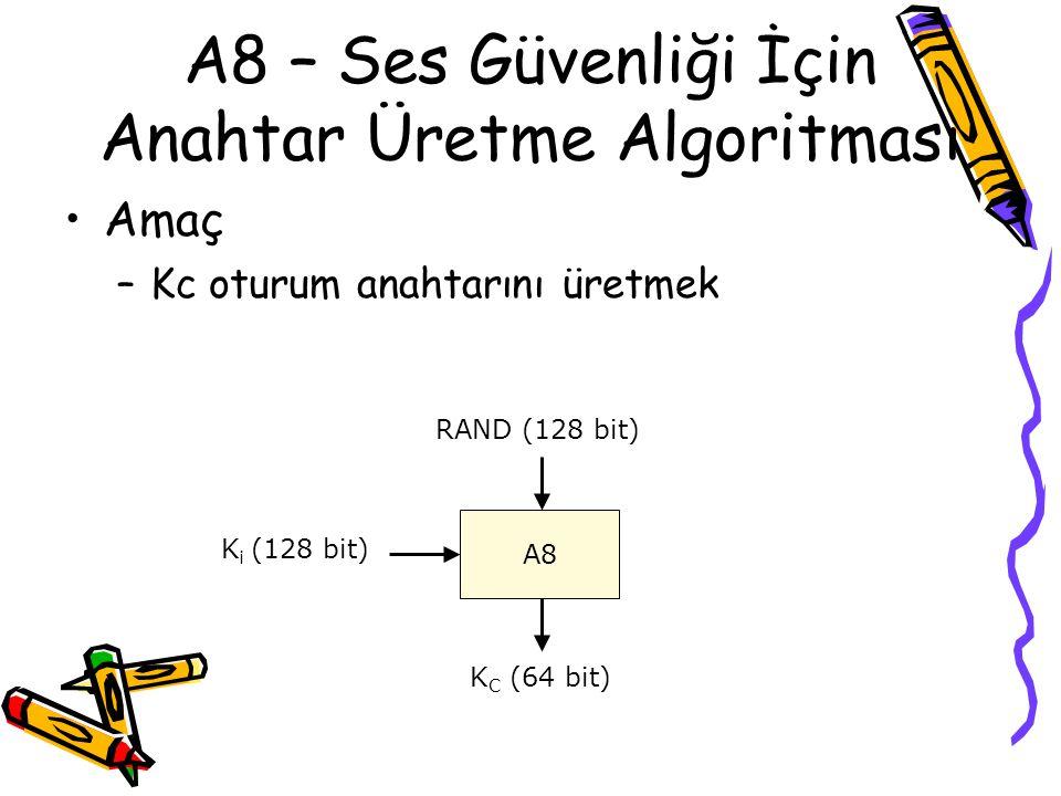 A3 Asıllama Algoritması Amaç –MSC tarafından aboneye gönderilen RAND kullanılarak SRES yanıtını oluşturmak A3 RAND (128 bit) K i (128 bit) SRES (32 bi