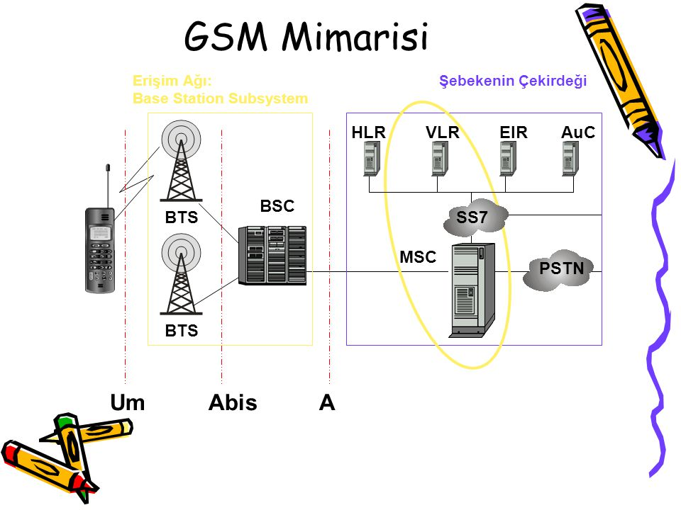 GSM Mimarisi BSC BTS Erişim Ağı: Base Station Subsystem HLRVLREIRAuC MSC PSTN Um Abis A Şebekenin Çekirdeği SS7