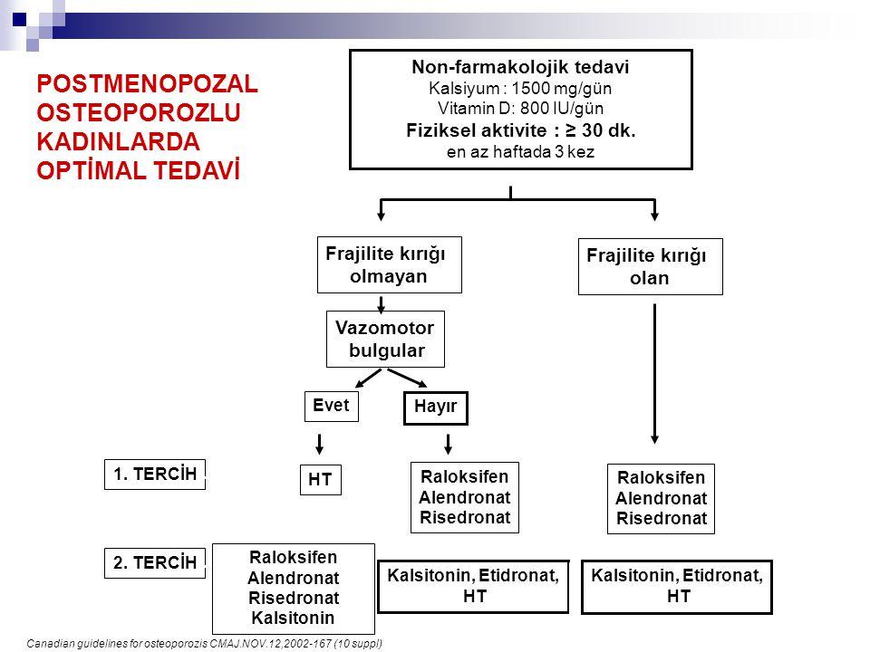 1. TERCİH 2. TERCİH Canadian guidelines for osteoporozis CMAJ.NOV.12,2002-167 (10 suppl) Non-farmakolojik tedavi Kalsiyum : 1500 mg/gün Vitamin D: 800