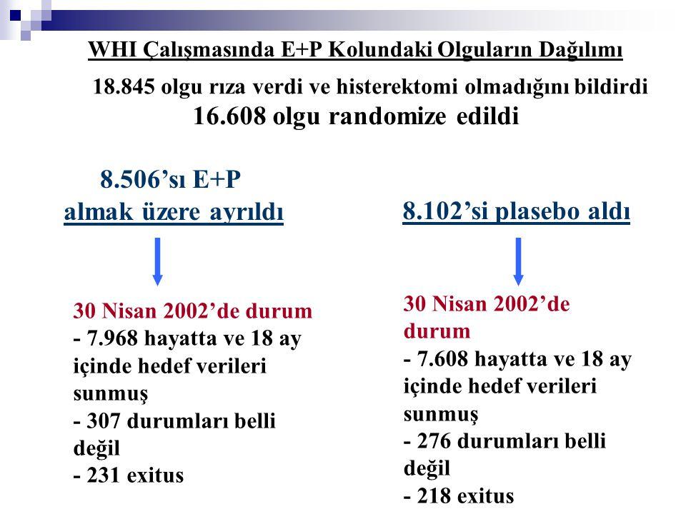 WHI Çalışmasında E+P Kolundaki Olguların Dağılımı 18.845 olgu rıza verdi ve histerektomi olmadığını bildirdi 16.608 olgu randomize edildi 8.506'sı E+P