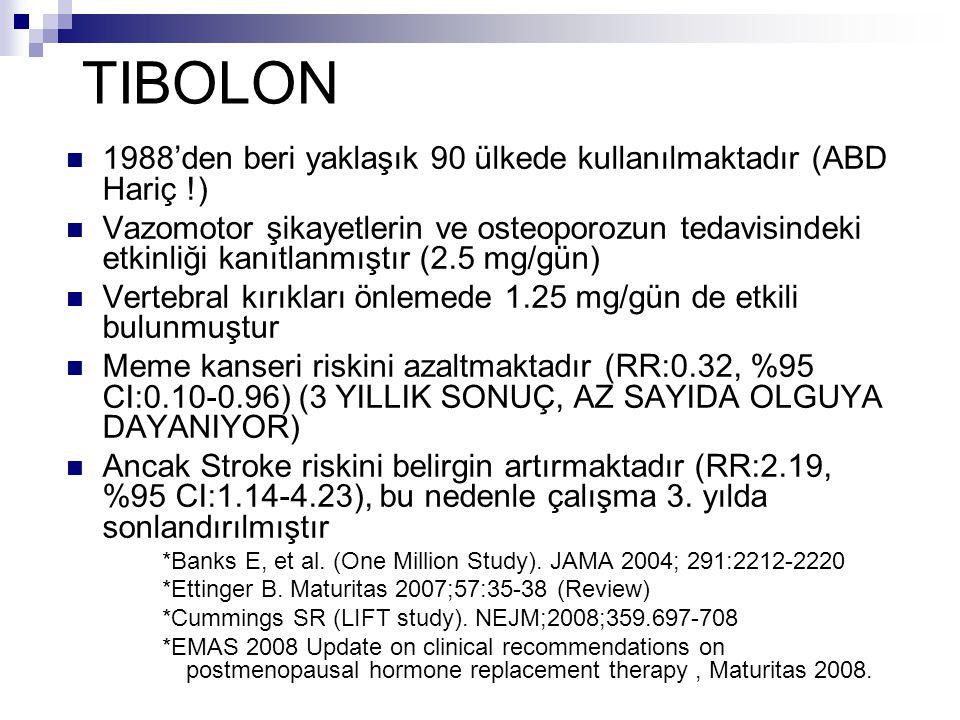 TIBOLON 1988'den beri yaklaşık 90 ülkede kullanılmaktadır (ABD Hariç !) Vazomotor şikayetlerin ve osteoporozun tedavisindeki etkinliği kanıtlanmıştır
