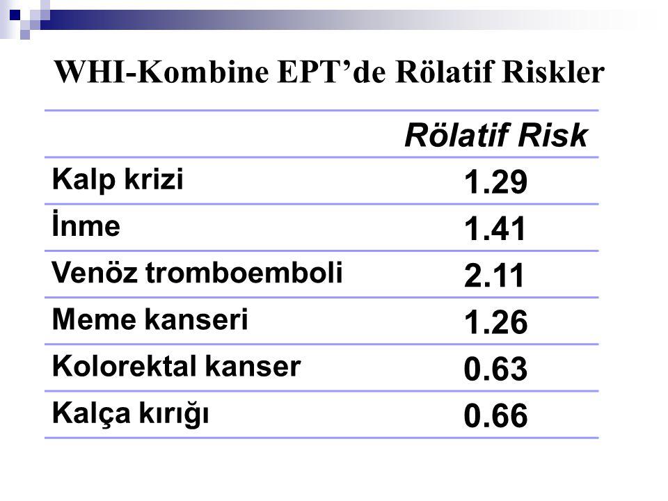 WHI-Kombine EPT'de Rölatif Riskler Rölatif Risk Kalp krizi 1.29 İnme 1.41 Venöz tromboemboli 2.11 Meme kanseri 1.26 Kolorektal kanser 0.63 Kalça kırığ
