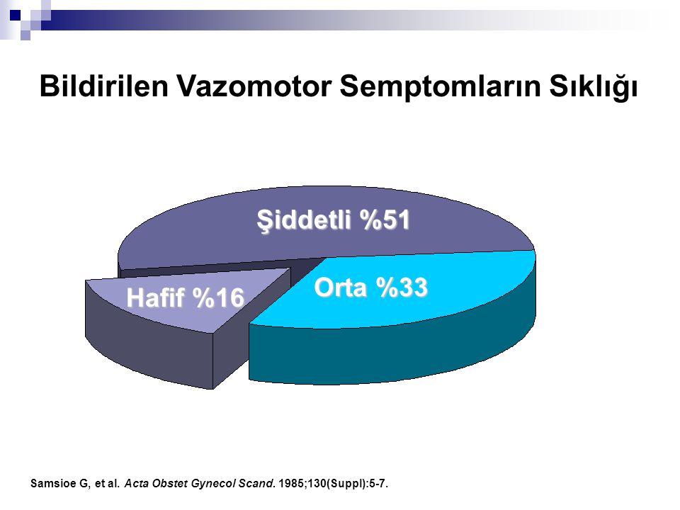 Bildirilen Vazomotor Semptomların Sıklığı Şiddetli %51 Orta %33 Hafif %16 Samsioe G, et al. Acta Obstet Gynecol Scand. 1985;130(Suppl):5-7.