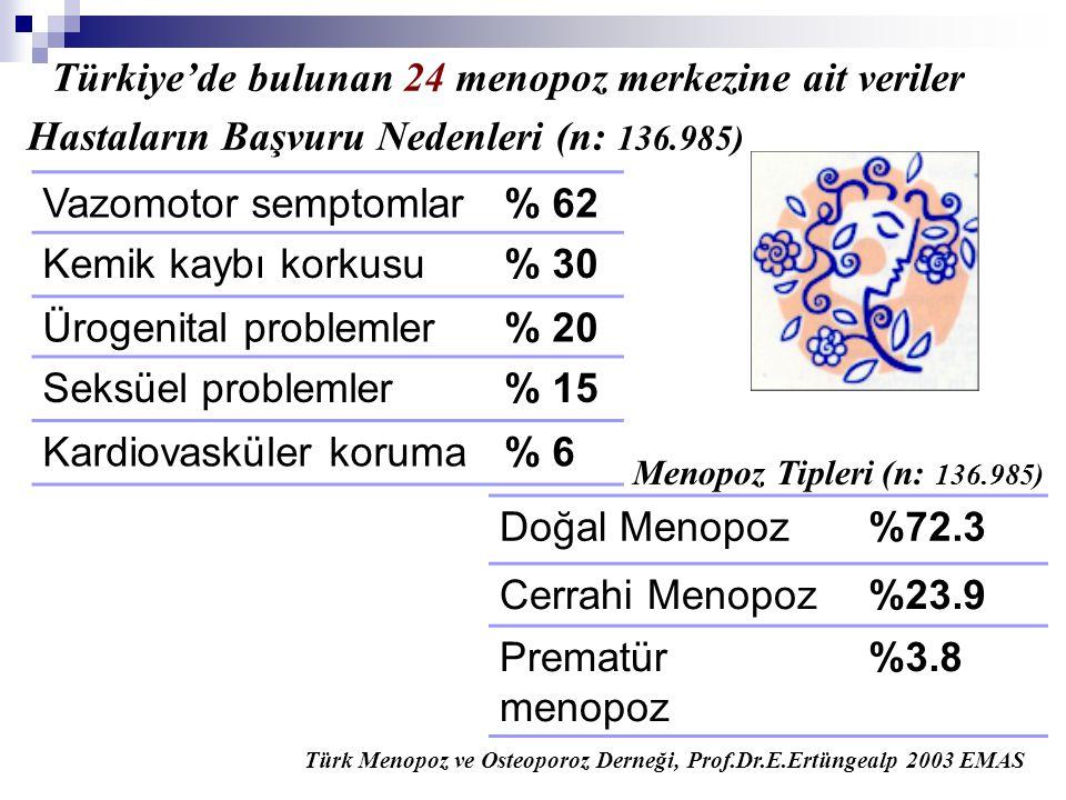 Türkiye'de bulunan 24 menopoz merkezine ait veriler Vazomotor semptomlar% 62 Kemik kaybı korkusu% 30 Ürogenital problemler% 20 Seksüel problemler% 15