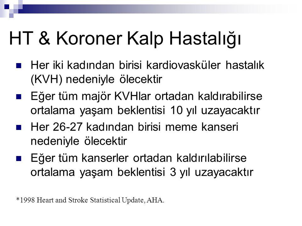 HT & Koroner Kalp Hastalığı Her iki kadından birisi kardiovasküler hastalık (KVH) nedeniyle ölecektir Eğer tüm majör KVHlar ortadan kaldırabilirse ort