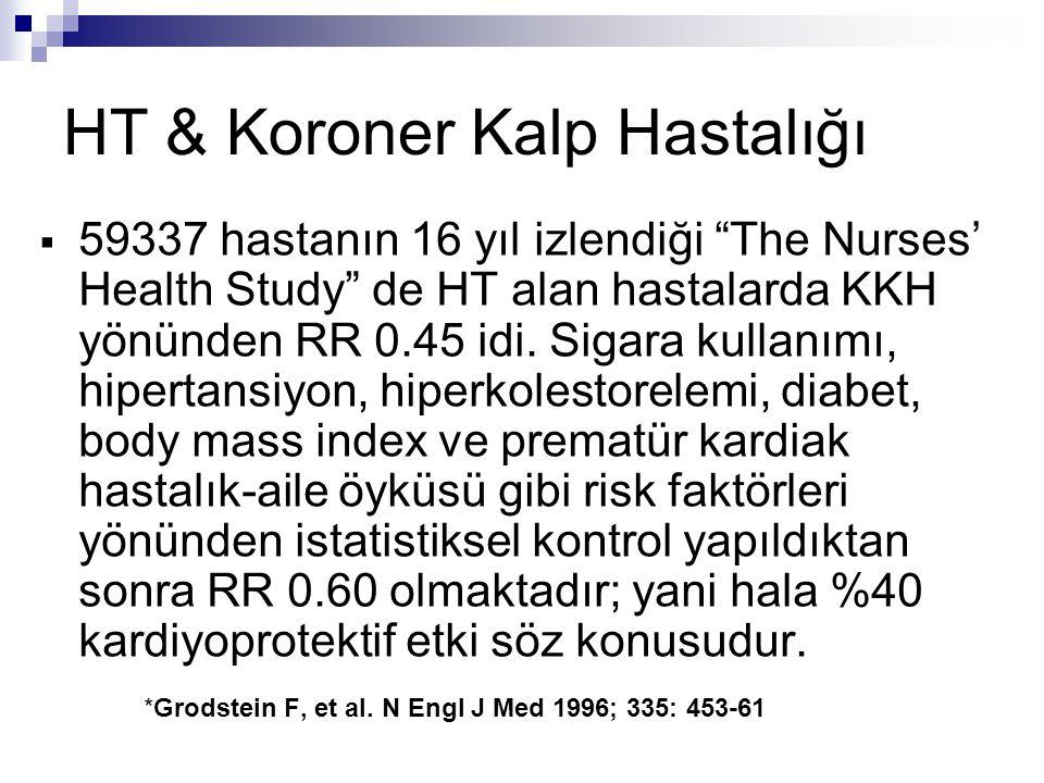 """ 59337 hastanın 16 yıl izlendiği """"The Nurses' Health Study"""" de HT alan hastalarda KKH yönünden RR 0.45 idi. Sigara kullanımı, hipertansiyon, hiperkol"""