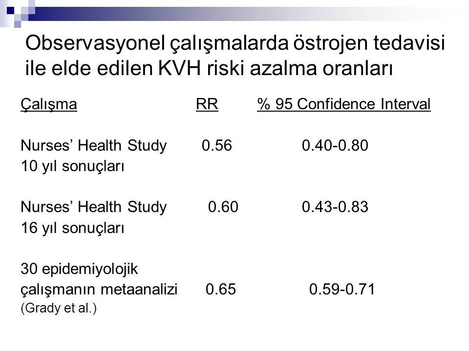 Observasyonel çalışmalarda östrojen tedavisi ile elde edilen KVH riski azalma oranları Çalışma RR % 95 Confidence Interval Nurses' Health Study 0.56 0