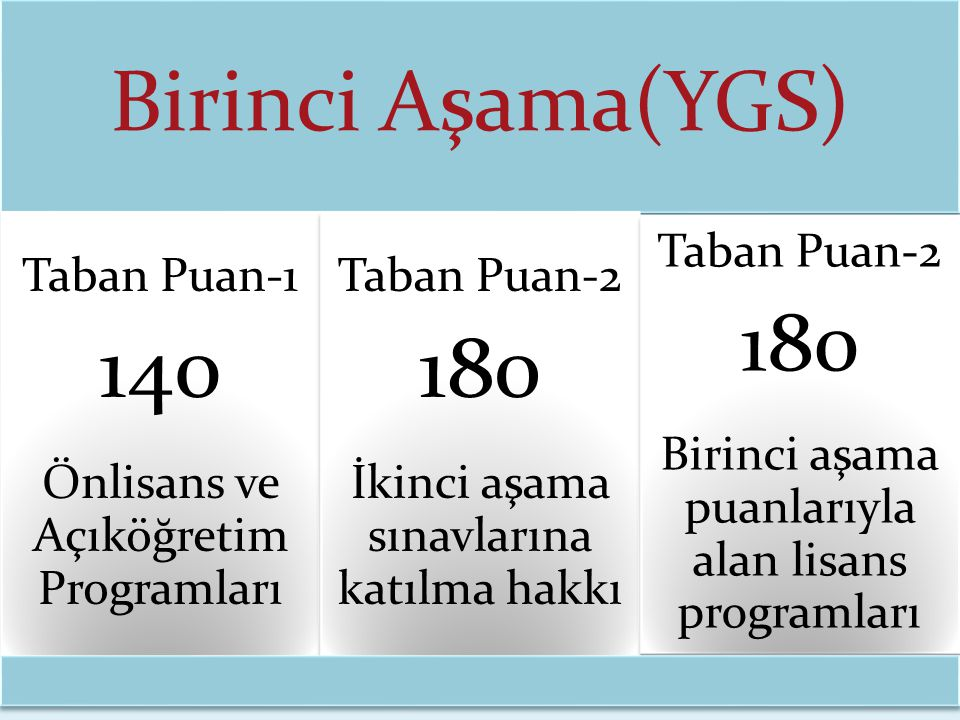 Birinci Aşama(YGS) Taban Puan-1 140 Önlisans ve Açıköğretim Programları Taban Puan-2 180 İkinci aşama sınavlarına katılma hakkı Taban Puan-2 180 Birin