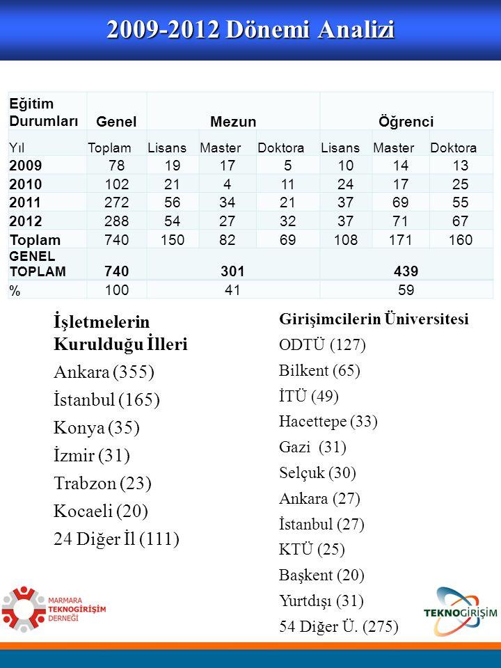 2009-2012 Dönemi Analizi İşletmelerin Kurulduğu İlleri Ankara (355) İstanbul (165) Konya (35) İzmir (31) Trabzon (23) Kocaeli (20) 24 Diğer İl (111) G