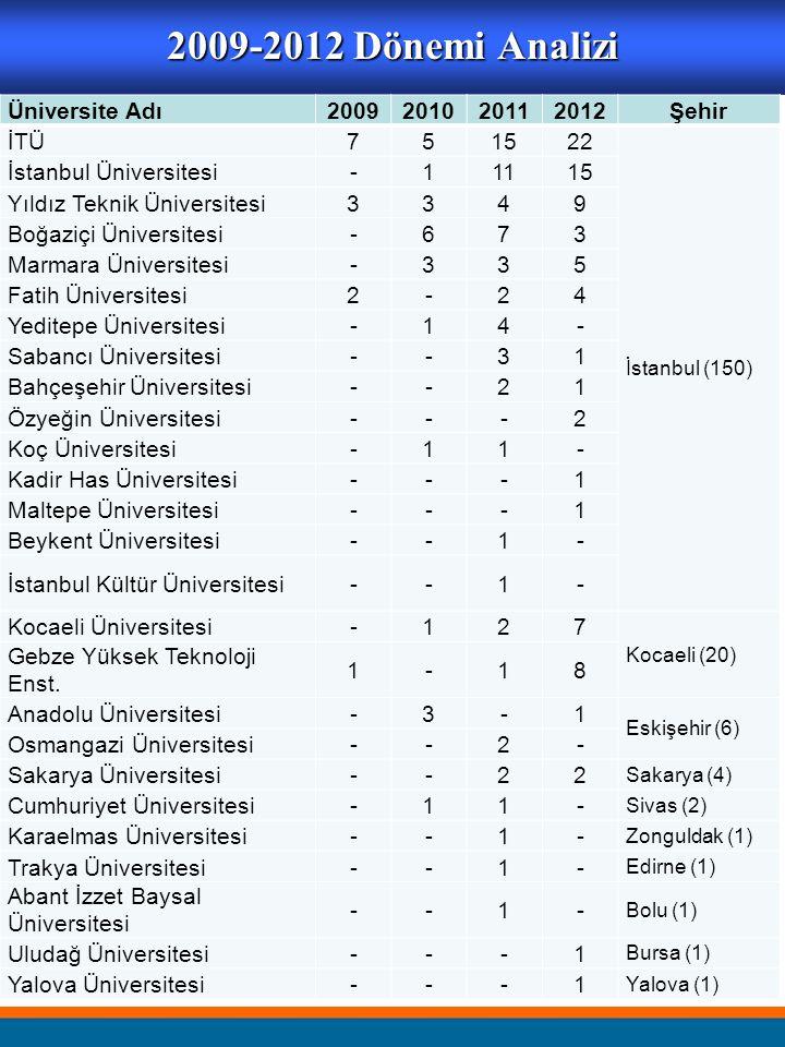 2009-2012 Dönemi Analizi Üniversite Adı2009201020112012Şehir İTÜ751522 İstanbul (150) İstanbul Üniversitesi-11115 Yıldız Teknik Üniversitesi3349 Boğaz