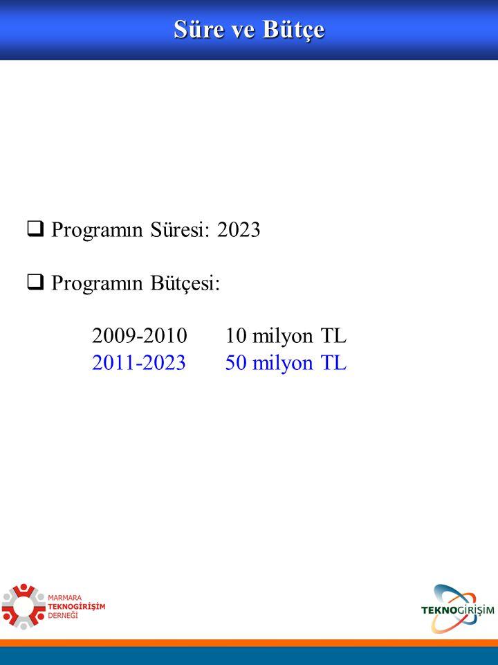  Programın Süresi: 2023  Programın Bütçesi: 2009-2010 10 milyon TL 2011-2023 50 milyon TL Süre ve Bütçe