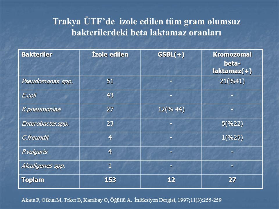 Bakteriler İzole edilen GSBL(+)Kromozomal beta- laktamaz(+) Pseudomonas spp. 51-21(%41) E.coli43-- K.pneumoniae27 12(% 44) - Enterobacter.spp.23-5(%22
