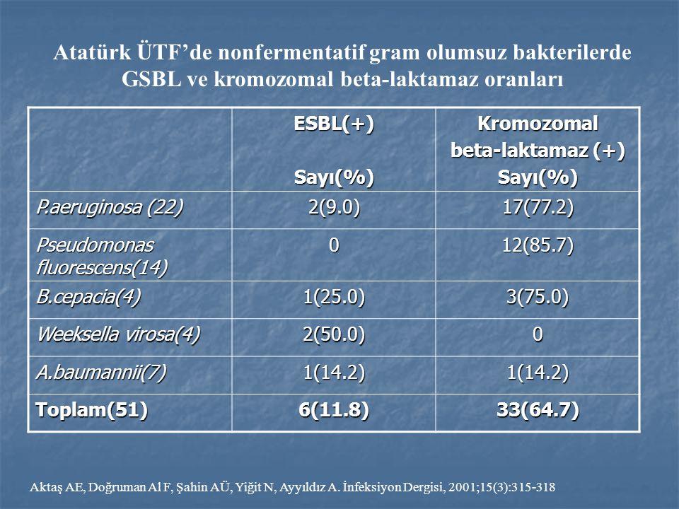 ESBL(+)Sayı(%)Kromozomal beta-laktamaz (+) Sayı(%) P.aeruginosa (22) 2(9.0)17(77.2) Pseudomonas fluorescens(14) 012(85.7) B.cepacia(4)1(25.0)3(75.0) W