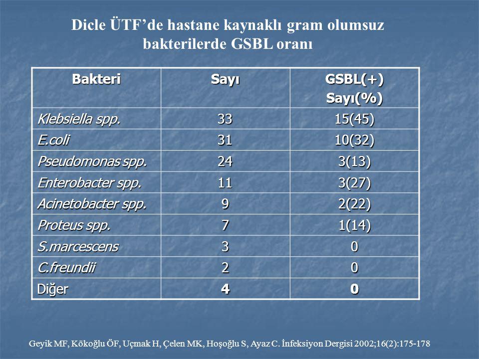 BakteriSayıGSBL(+)Sayı(%) Klebsiella spp. 3315(45) E.coli3110(32) Pseudomonas spp. 243(13) Enterobacter spp. 113(27) Acinetobacter spp. 92(22) Proteus