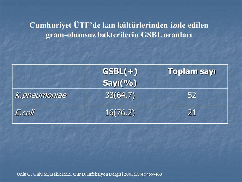 GSBL(+)Sayı(%) Toplam sayı K.pneumoniae33(64.7)52 E.coli16(76.2)21 Cumhuriyet ÜTF'de kan kültürlerinden izole edilen gram-olumsuz bakterilerin GSBL or