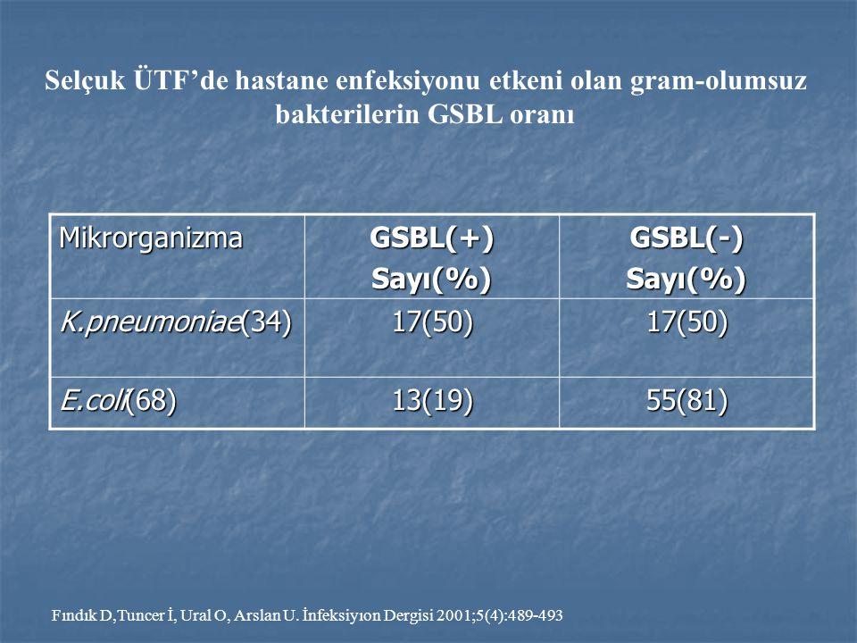 MikrorganizmaGSBL(+)Sayı(%)GSBL(-)Sayı(%) K.pneumoniae(34) 17(50)17(50) E.coli(68) 13(19)55(81) Selçuk ÜTF'de hastane enfeksiyonu etkeni olan gram-olu