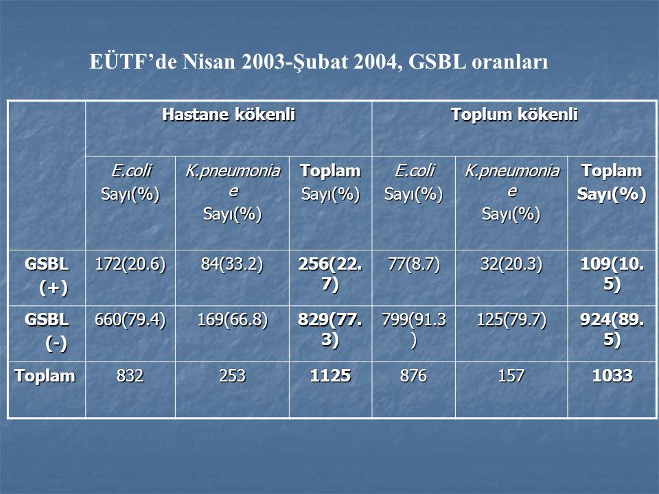 Hastane kökenli Toplum kökenli E.coliSayı(%) K.pneumonia e Sayı(%)ToplamSayı(%)E.coliSayı(%) Sayı(%)ToplamSayı(%) GSBL (+) (+)172(20.6)84(33.2) 256(22