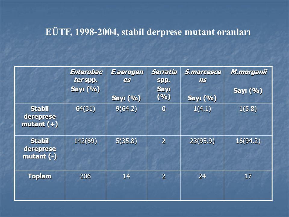 Enterobac ter spp. Sayı (%) E.aerogen es Sayı (%) Serratia spp. Sayı (%) S.marcesce ns Sayı (%) M.morganii Stabil dereprese mutant (+) 64(31)9(64.2)01