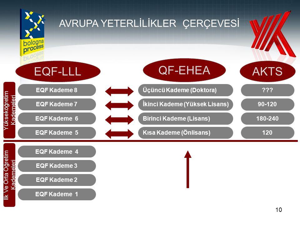 10 EQF Kademe 1 EQF Kademe 2 EQF Kademe 3 EQF Kademe 4 EQF Kademe 5 EQF Kademe 6 EQF Kademe 7 EQF Kademe 8 Kısa Kademe (Önlisans) Birinci Kademe (Lisa