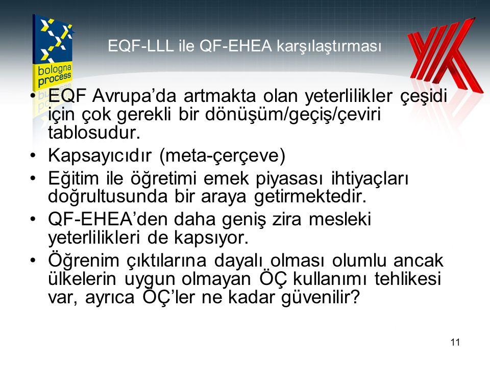11 EQF-LLL ile QF-EHEA karşılaştırması EQF Avrupa'da artmakta olan yeterlilikler çeşidi için çok gerekli bir dönüşüm/geçiş/çeviri tablosudur. Kapsayıc