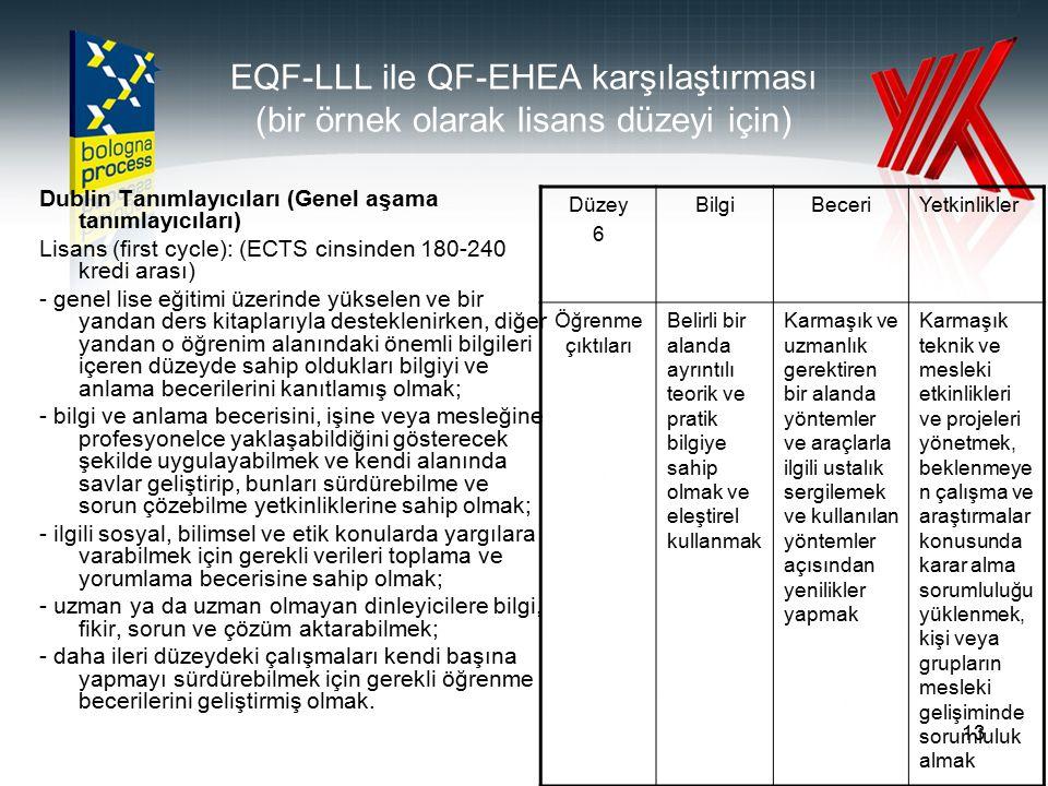 13 EQF-LLL ile QF-EHEA karşılaştırması (bir örnek olarak lisans düzeyi için) Dublin Tanımlayıcıları (Genel aşama tanımlayıcıları) Lisans (first cycle)
