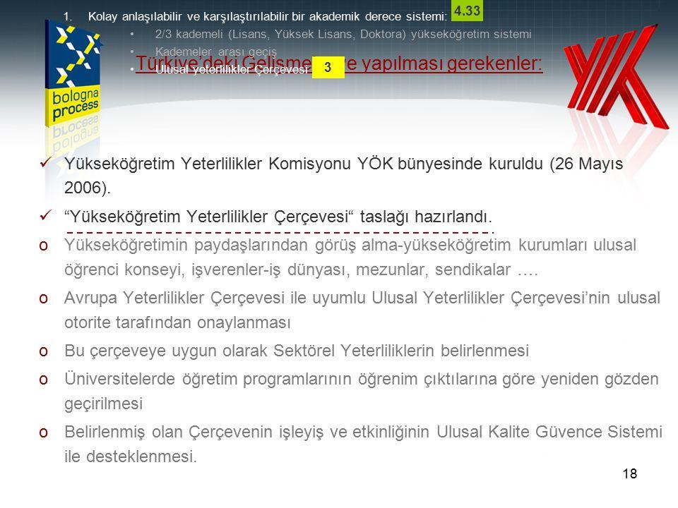 """18 Türkiye'deki Gelişmeler ve yapılması gerekenler: Yükseköğretim Yeterlilikler Komisyonu YÖK bünyesinde kuruldu (26 Mayıs 2006). """"Yükseköğretim Yeter"""