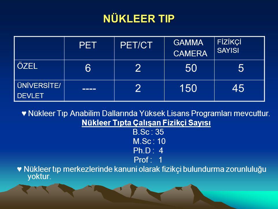 NÜKLEER TIP ♥ Nükleer Tıp Anabilim Dallarında Yüksek Lisans Programları mevcuttur. Nükleer Tıpta Çalışan Fizikçi Sayısı B.Sc : 35 M.Sc : 10 Ph.D : 4 P