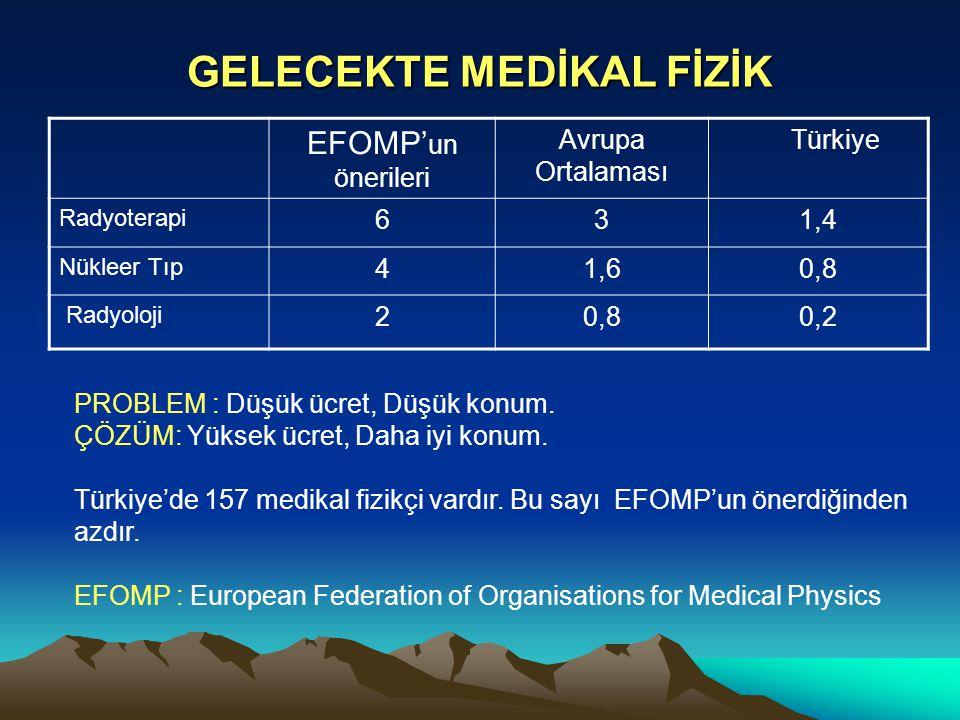 GELECEKTE MEDİKAL FİZİK EFOMP' un önerileri Avrupa Ortalaması Türkiye Radyoterapi 631,4 Nükleer Tıp 41,60,8 Radyoloji 20,80,2 PROBLEM : Düşük ücret, D
