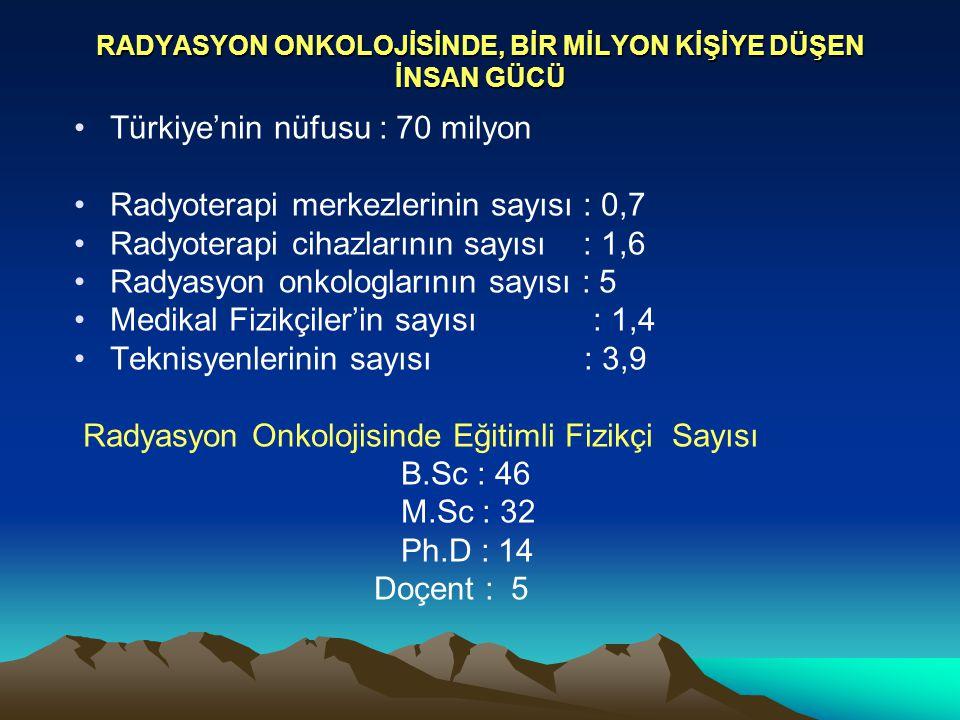 RADYASYON ONKOLOJİSİNDE, BİR MİLYON KİŞİYE DÜŞEN İNSAN GÜCÜ Türkiye'nin nüfusu : 70 milyon Radyoterapi merkezlerinin sayısı : 0,7 Radyoterapi cihazlar