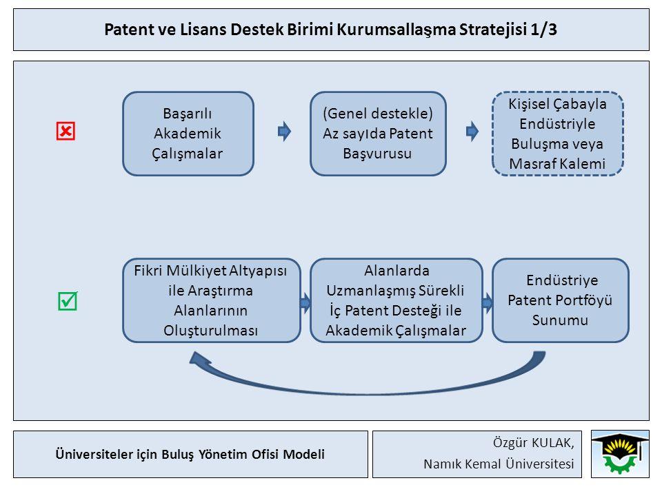 Patent ve Lisans Destek Birimi Kurumsalla ş ma Stratejisi 1/3 Başarılı Akademik Çalışmalar (Genel destekle) Az say ı da Patent Başvurusu Kişisel Çabayla Endüstriyle Buluşma veya Masraf Kalemi   Fikri Mülkiyet Altyapısı ile Araştırma Alanlarının Oluşturulması Alanlarda Uzmanlaşmış Sürekli İç Patent Desteği ile Akademik Çalışmalar Endüstriye Patent Portföyü Sunumu Üniversiteler için Buluş Yönetim Ofisi Modeli Özgür KULAK, Namık Kemal Üniversitesi