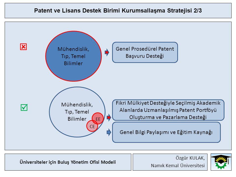 Patent ve Lisans Destek Birimi Kurumsallaşma Stratejisi 2/3   Mühendislik, Tıp, Temel Bilimler Genel Prosedürel Patent Başvuru Desteği Fikri Mülkiyet Desteğiyle Seçilmiş Akademik Alanlarda Uzmanlaşılmış Patent Portföyü Oluşturma ve Pazarlama Desteği CE EE Genel Bilgi Paylaşımı ve Eğitim Kaynağı Üniversiteler için Buluş Yönetim Ofisi Modeli Özgür KULAK, Namık Kemal Üniversitesi