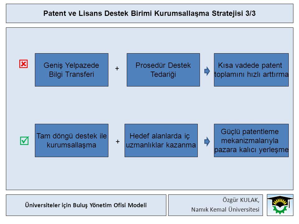 Patent ve Lisans Destek Birimi Kurumsallaşma Stratejisi 3/3   Geniş Yelpazede Bilgi Transferi + Prosedür Destek Tedariği Kısa vadede patent toplamını hızlı arttırma Tam döngü destek ile kurumsallaşma + Hedef alanlarda iç uzmanlıklar kazanma Güçlü patentleme mekanizmalarıyla pazara kalıcı yerleşme Üniversiteler için Buluş Yönetim Ofisi Modeli Özgür KULAK, Namık Kemal Üniversitesi