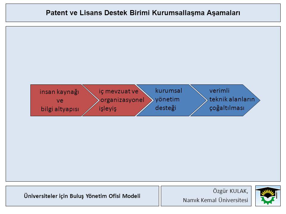 Patent ve Lisans Destek Birimi Kurumsallaşma Aşamaları insan kaynağı ve bilgi altyapısı iç mevzuat ve organizasyonel işleyiş kurumsal yönetim desteği verimli teknik alanların çoğaltılması Üniversiteler için Buluş Yönetim Ofisi Modeli Özgür KULAK, Namık Kemal Üniversitesi