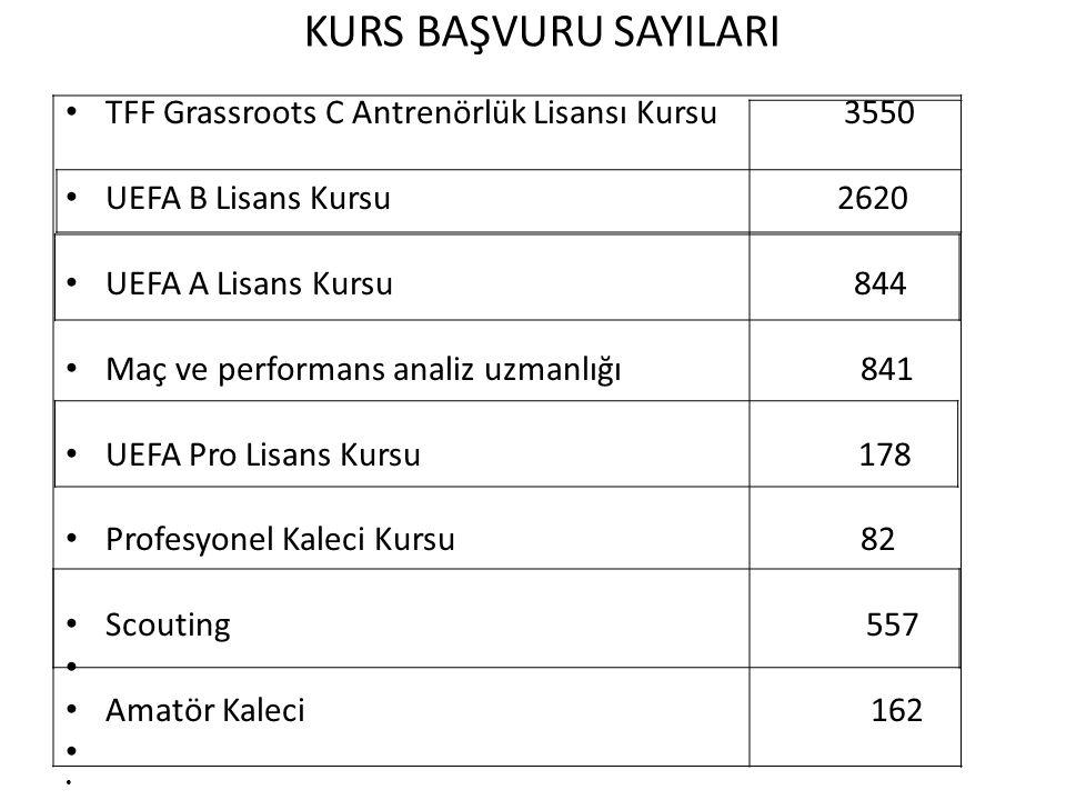 KURS BAŞVURU SAYILARI TFF Grassroots C Antrenörlük Lisansı Kursu 3550 UEFA B Lisans Kursu 2620 UEFA A Lisans Kursu 844 Maç ve performans analiz uzmanl