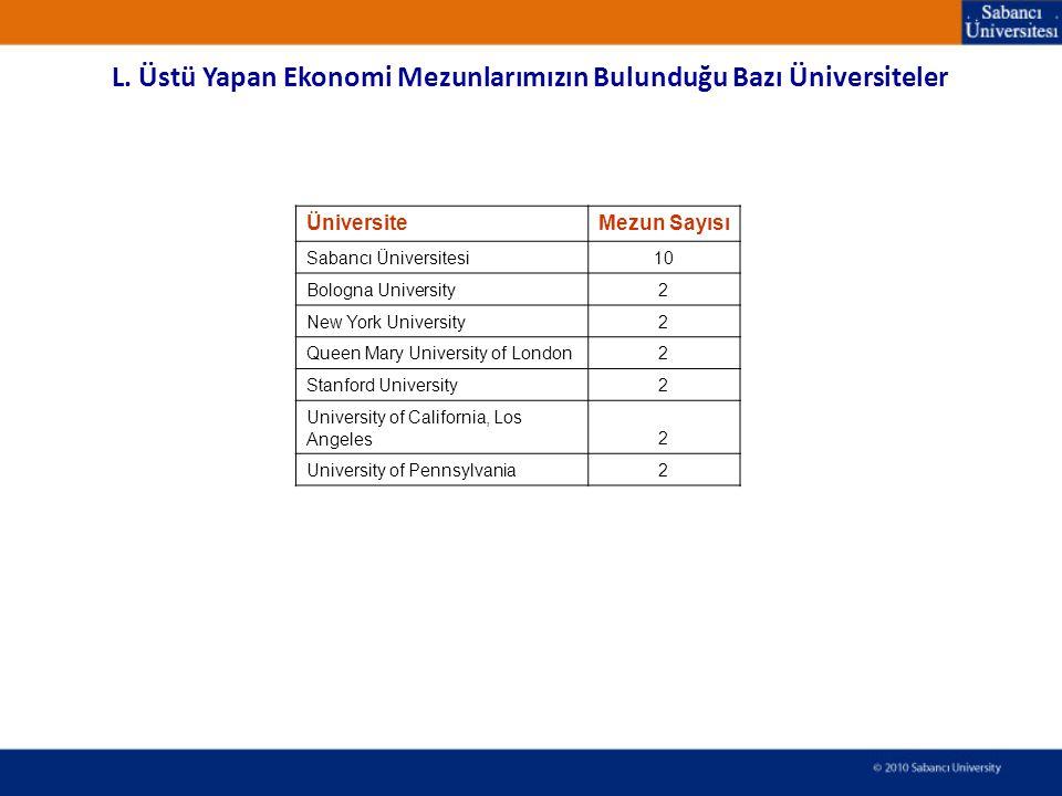 L. Üstü Yapan Ekonomi Mezunlarımızın Bulunduğu Bazı Üniversiteler ÜniversiteMezun Sayısı Sabancı Üniversitesi10 Bologna University2 New York Universit
