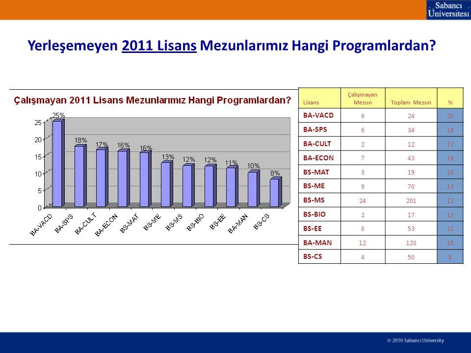 Yerleşemeyen 2011 Lisans Mezunlarımız Hangi Programlardan.